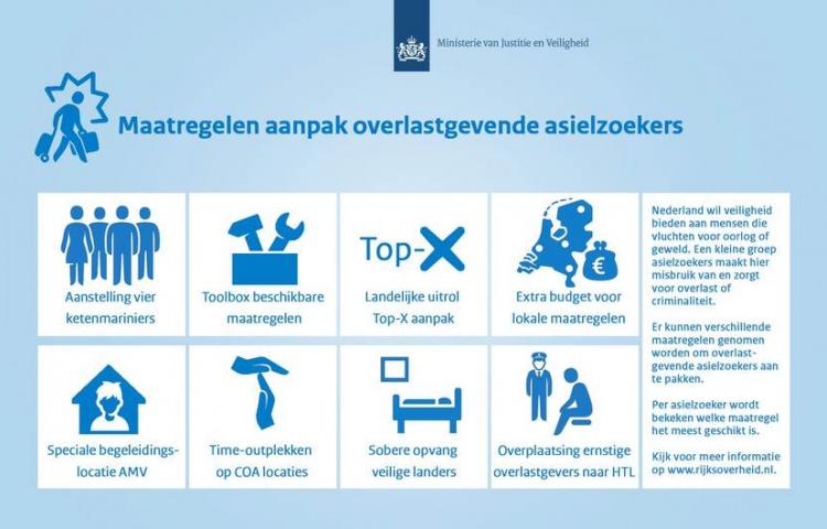Toolbox aanpak overlastgevende en/of criminele asielzoekers